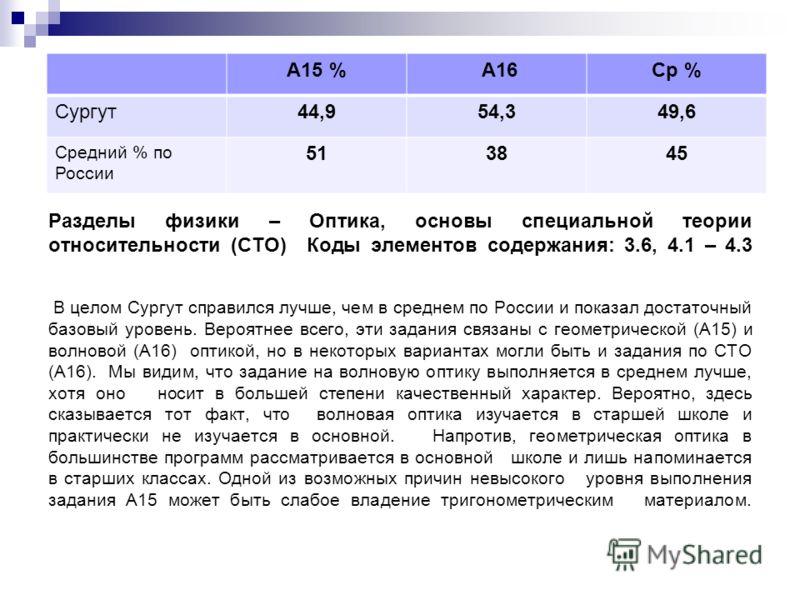 Разделы физики – Оптика, основы специальной теории относительности (СТО) Коды элементов содержания: 3.6, 4.1 – 4.3 В целом Сургут справился лучше, чем в среднем по России и показал достаточный базовый уровень. Вероятнее всего, эти задания связаны с г