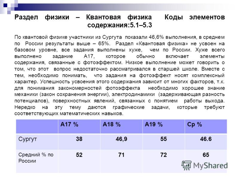Раздел физики – Квантовая физика Коды элементов содержания:5.1–5.3 По квантовой физике участники из Сургута показали 46,6% выполнения, в среднем по России результаты выше – 65%. Раздел «Квантовая физика» не усвоен на базовом уровне, все задания выпол