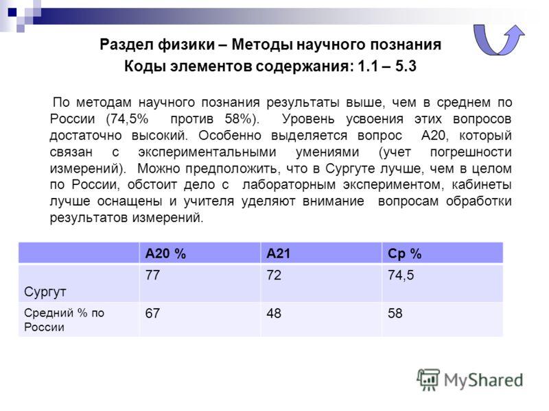 Раздел физики – Методы научного познания Коды элементов содержания: 1.1 – 5.3 По методам научного познания результаты выше, чем в среднем по России (74,5% против 58%). Уровень усвоения этих вопросов достаточно высокий. Особенно выделяется вопрос А20,