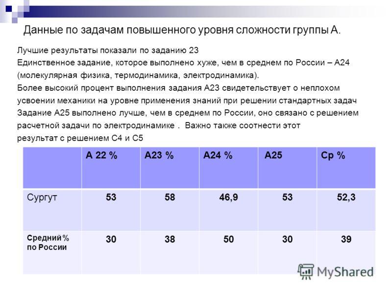 Данные по задачам повышенного уровня сложности группы А. Лучшие результаты показали по заданию 23 Единственное задание, которое выполнено хуже, чем в среднем по России – А24 (молекулярная физика, термодинамика, электродинамика). Более высокий процент