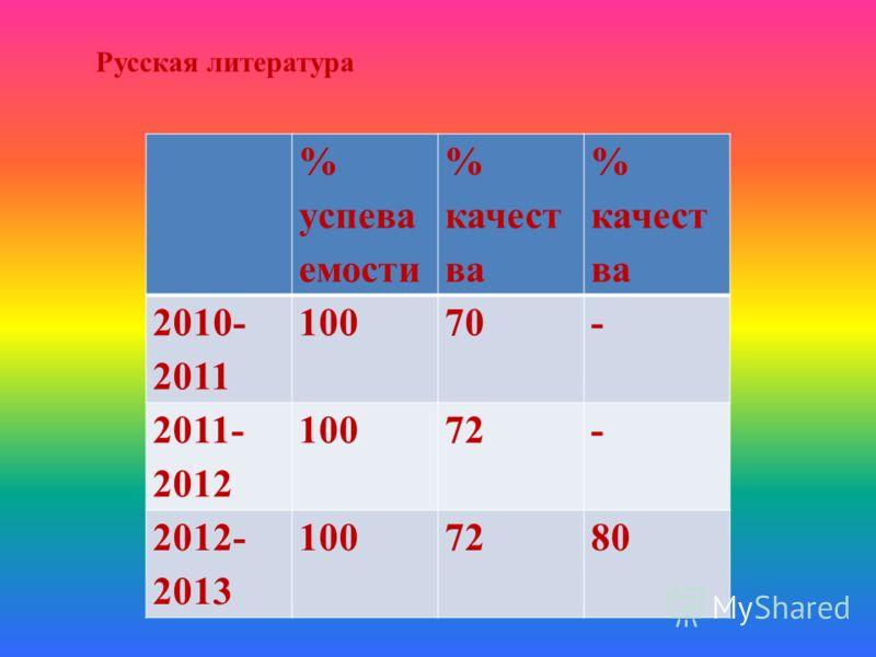 Русская литература % успева емости % качест ва 2010- 2011 10070- 2011- 2012 10072- 2012- 2013 1007280