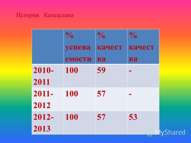 История Казахстана % успева емости % качест ва 2010- 2011 10059- 2011- 2012 10057- 2012- 2013 1005753