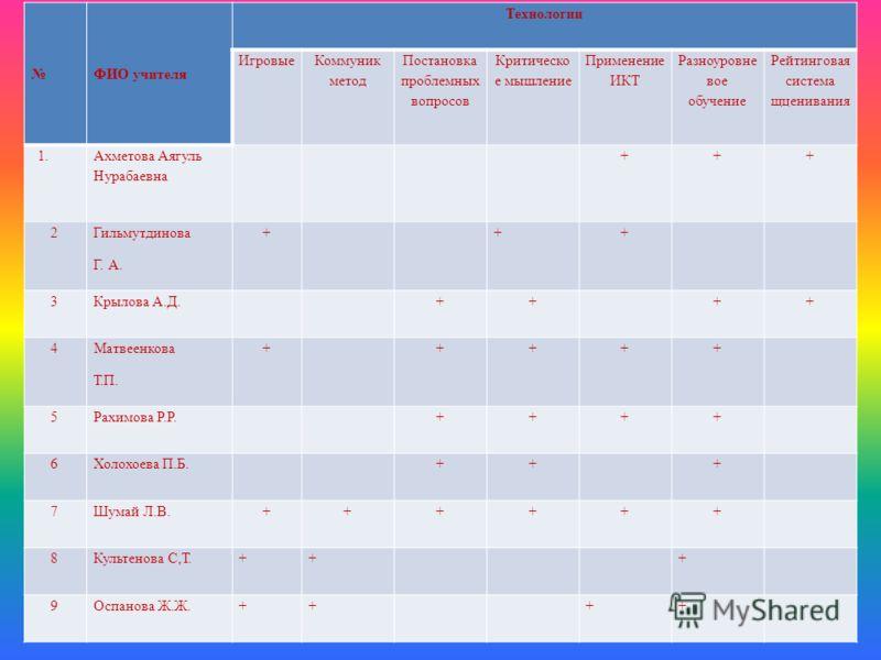 ФИО учителя Технологии Игровые Коммуник метод Постановка проблемных вопросов Критическо е мышление Применение ИКТ Разноуровне вое обучение Рейтинговая система щценивания 1. Ахметова Аягуль Нурабаевна +++ 2 Гильмутдинова Г. А. + ++ 3 Крылова А.Д. ++ +