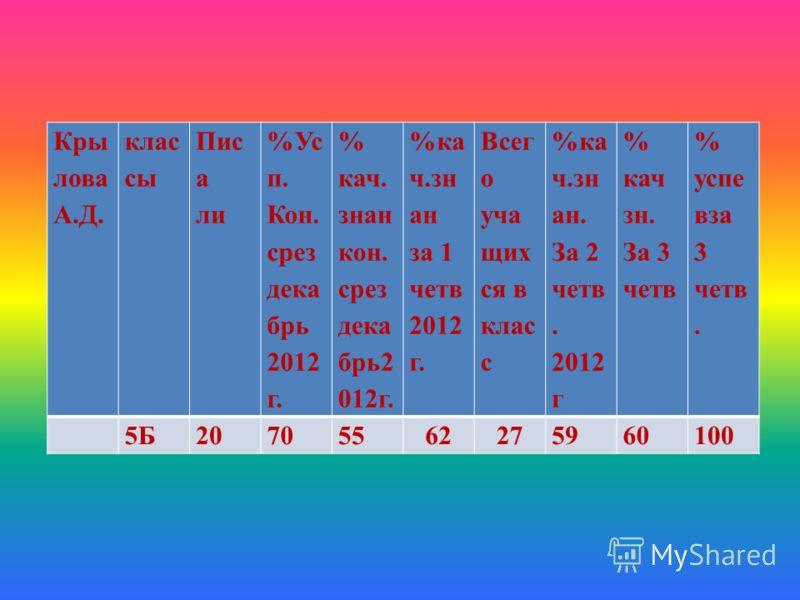Кры лова А.Д. клас сы Пис а ли %Ус п. Кон. срез дека брь 2012 г. % кач. знан кон. срез дека брь2 012г. %ка ч.зн ан за 1 четв 2012 г. Всег о уча щих ся в клас с %ка ч.зн ан. За 2 четв. 2012 г % кач зн. За 3 четв % успе вза 3 четв. 5Б20705562275960100