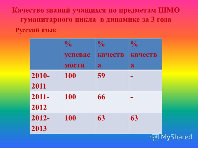 Качество знаний учащихся по предметам ШМО гуманитарного цикла в динамике за 3 года Русский язык % успевае мости % качеств а 2010- 2011 10059- 2011- 2012 10066- 2012- 2013 10063
