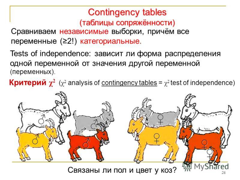 26 Сравниваем независимые выборки, причём все переменные (2!) категориальные. Связаны ли пол и цвет у коз? Contingency tables (таблицы сопряжённости) Критерий χ 2 ( χ 2 analysis of contingency tables = χ 2 test of independence) Tests of independence: