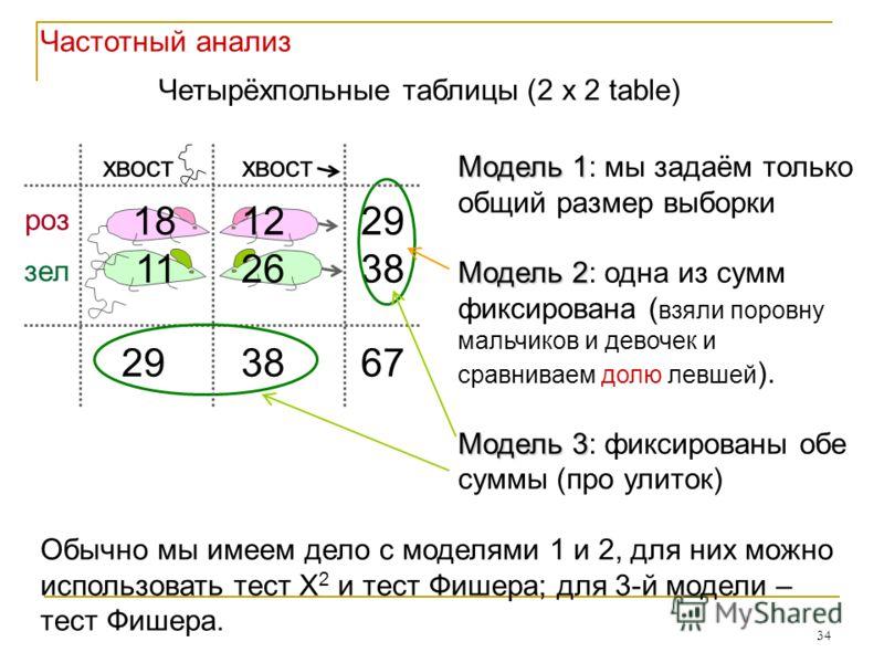 34 18 12 29 11 26 38 29 38 67 Четырёхпольные таблицы (2 x 2 table) Модель 1 Модель 1: мы задаём только общий размер выборки Модель 2 Модель 2: одна из сумм фиксирована ( взяли поровну мальчиков и девочек и сравниваем долю левшей ). Модель 3 Модель 3: