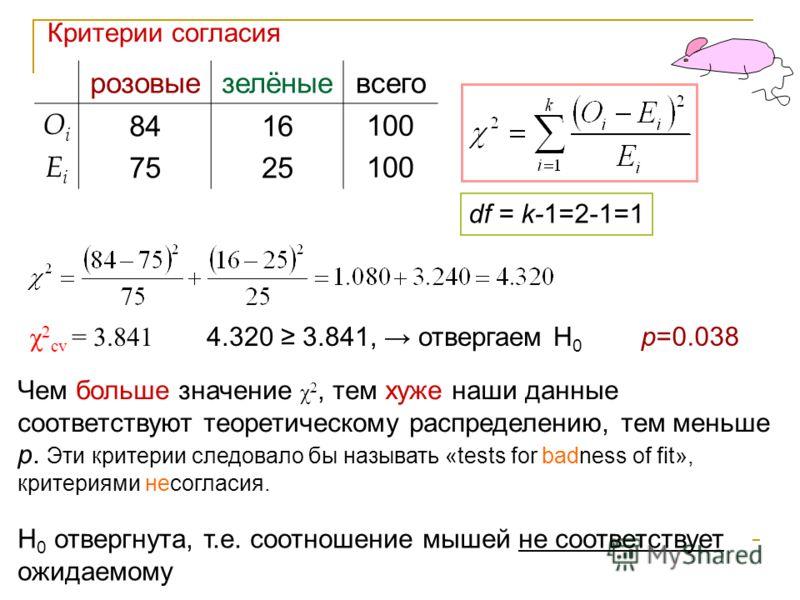 4 розовыезелёныевсего OiOi 84 75 16 25 100 EiEi χ 2 cv = 3.841 H 0 отвергнута, т.е. соотношение мышей не соответствует ожидаемому Чем больше значение χ 2, тем хуже наши данные соответствуют теоретическому распределению, тем меньше р. Эти критерии сле