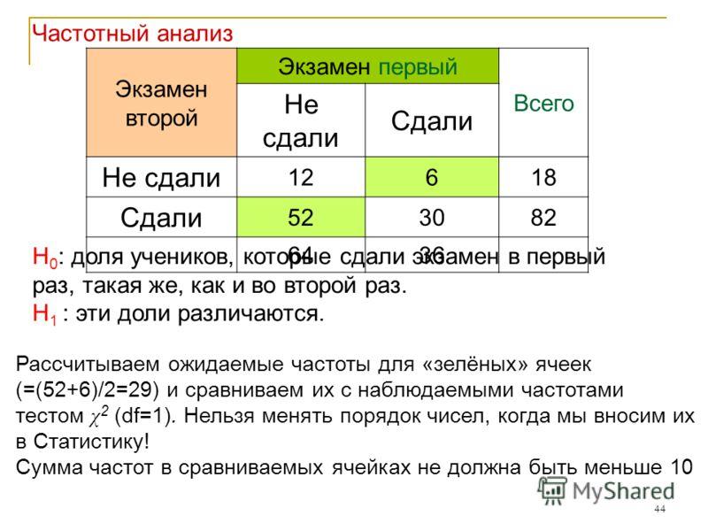 44 Экзамен второй Экзамен первый Всего Не сдали Сдали Не сдали 12618 Сдали 523082 6436 Рассчитываем ожидаемые частоты для «зелёных» ячеек (=(52+6)/2=29) и сравниваем их с наблюдаемыми частотами тестом χ 2 (df=1). Нельзя менять порядок чисел, когда мы