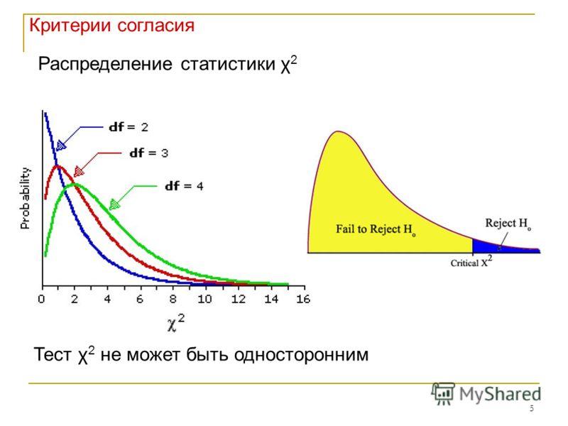 5 Критерии согласия Тест χ 2 не может быть односторонним Распределение статистики χ 2