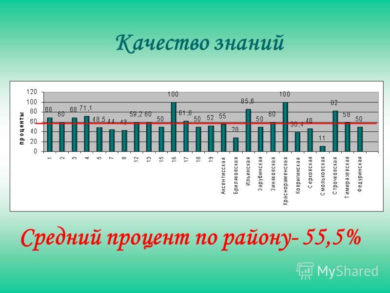 Качество знаний Средний процент по району- 55,5%