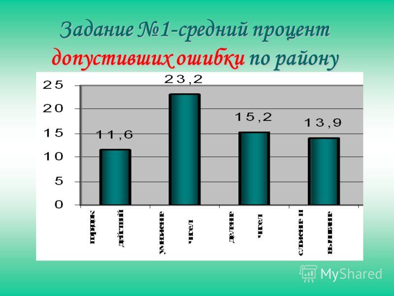 Задание 1-средний процент допустивших ошибки по району