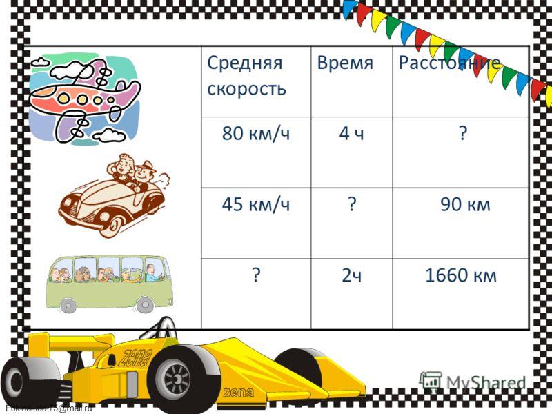 FokinaLida.75@mail.ru Средняя скорость ВремяРасстояние 80 км/ч4 ч ? 45 км/ч? 90 км ?2ч1660 км