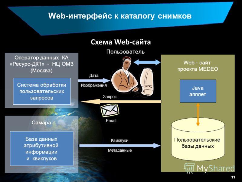 Web-интерфейс к каталогу снимков Схема Web-сайта Оператор данных КА «Ресурс-ДК1» - НЦ ОМЗ (Москва) Пользователь Дата Изображения Web - сайт проекта MEDEO Java апплет Квиклуки Метаданные Запрос Email Пользовательские базы данных Самара Система обработ