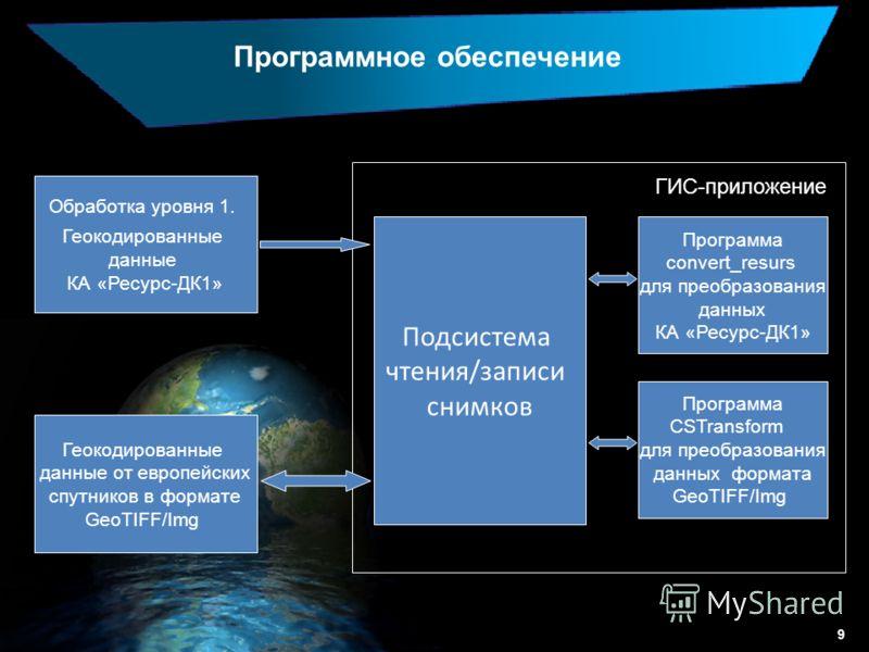Программное обеспечение Обработка уровня 1. Геокодированные данные КА «Ресурс-ДК1» Геокодированные данные от европейских спутников в формате GeoTIFF/Img ГИС-приложение Подсистема чтения/записи снимков Программа convert_resurs для преобразования данны