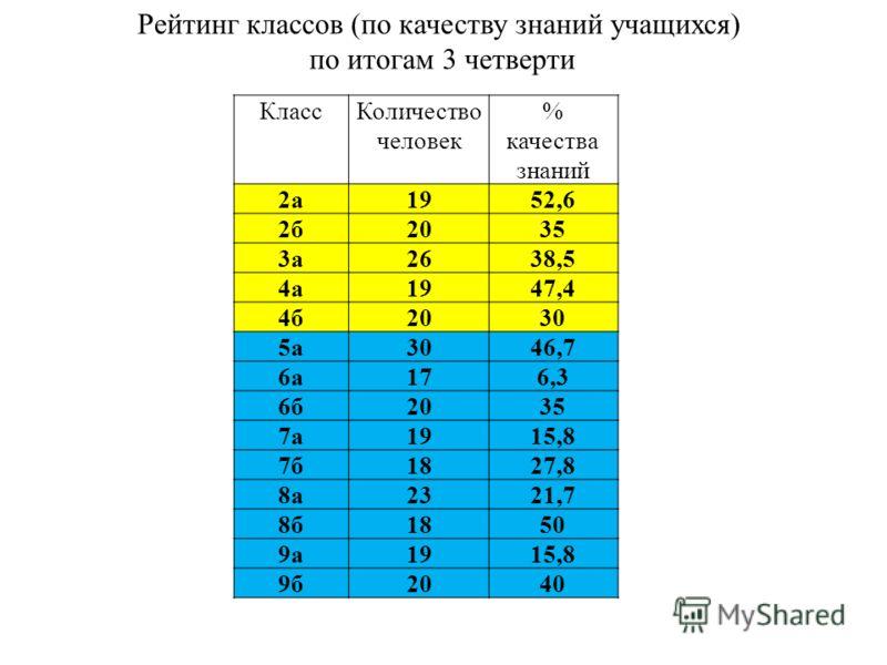 КлассКоличество человек % качества знаний 2а1952,6 2б2035 3а2638,5 4а1947,4 4б2030 5а3046,7 6а176,3 6б2035 7а1915,8 7б1827,8 8а2321,7 8б1850 9а1915,8 9б2040 Рейтинг классов (по качеству знаний учащихся) по итогам 3 четверти