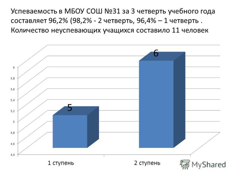 Успеваемость в МБОУ СОШ 31 за 3 четверть учебного года составляет 96,2% (98,2% - 2 четверть, 96,4% – 1 четверть. Количество неуспевающих учащихся составило 11 человек
