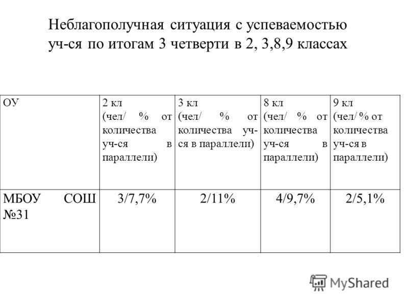 ОУ2 кл (чел/ % от количества уч-ся в параллели) 3 кл (чел/ % от количества уч- ся в параллели) 8 кл (чел/ % от количества уч-ся в параллели) 9 кл (чел/ % от количества уч-ся в параллели) МБОУ СОШ 31 3/7,7%2/11%4/9,7%2/5,1% Неблагополучная ситуация с