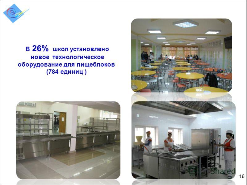 16 В 26% школ установлено новое технологическое оборудование для пищеблоков (784 единиц )