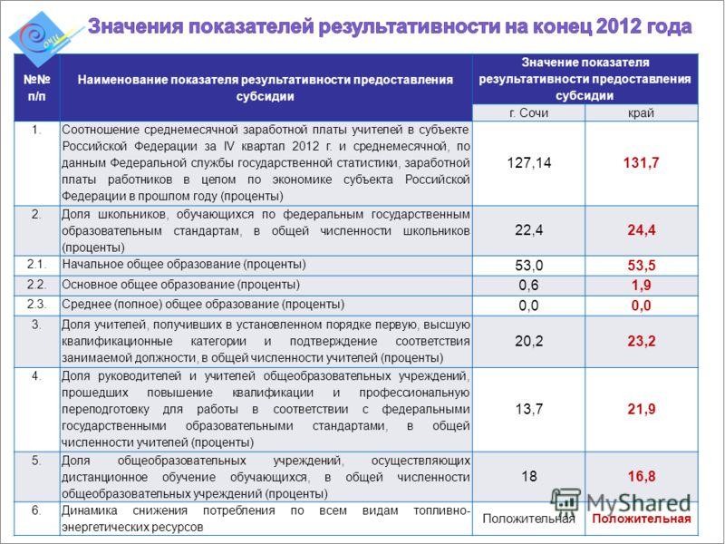 п/п Наименование показателя результативности предоставления субсидии Значение показателя результативности предоставления субсидии г. Сочикрай 1. Соотношение среднемесячной заработной платы учителей в субъекте Российской Федерации за IV квартал 2012 г