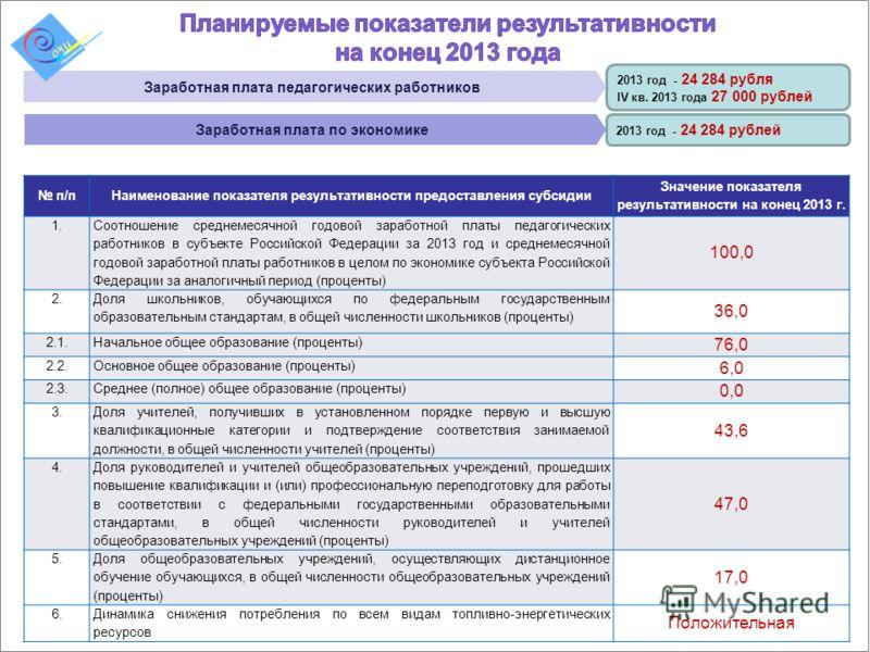 2013 год - 24 284 рублей 2013 год - 24 284 рубля IV кв. 2013 года 27 000 рублей п/пНаименование показателя результативности предоставления субсидии Значение показателя результативности на конец 2013 г. 1. Соотношение среднемесячной годовой заработной