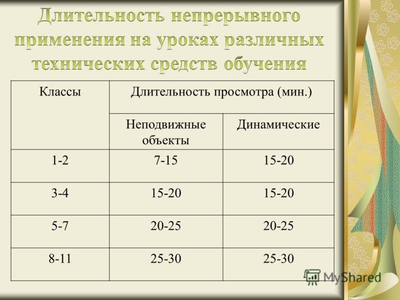 КлассыДлительность просмотра (мин.) Неподвижные объекты Динамические 1-27-1515-20 3-415-20 5-720-25 8-1125-30