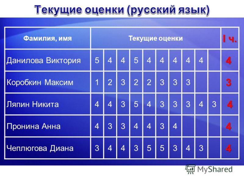 Фамилия, имяТекущие оценки I ч. Данилова Виктория544544444 4 Коробкин Максим12322333 3 Ляпин Никита44354333434 Пронина Анна4334434 4 Чеплюгова Диана344355343 4
