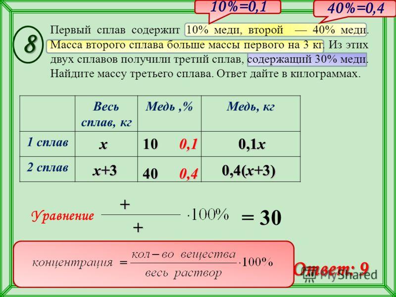 Весь сплав, кг Медь,%Медь, кг 1 сплав 2 сплав 0,4(x+3) x+3 x Первый сплав содержит 10% меди, второй 40% меди. Масса второго сплава больше массы первого на 3 кг. Из этих двух сплавов получили третий сплав, содержащий 30% меди. Найдите массу третьего с