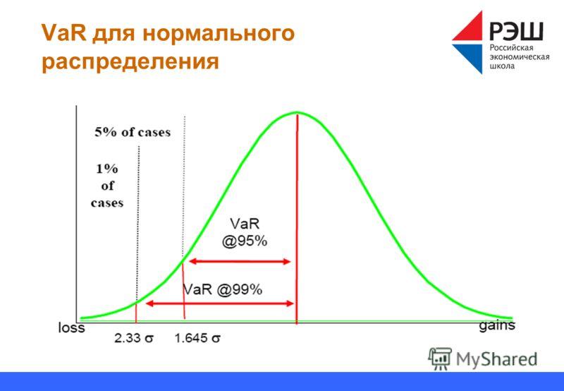 VaR для нормального распределения