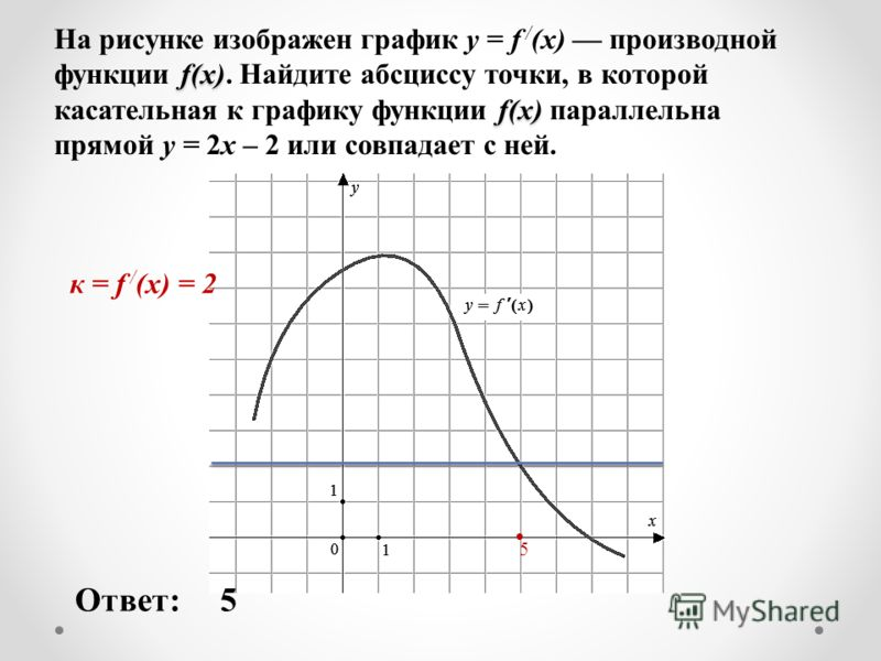 f(x) f(x) На рисунке изображен график y = f / (x) производной функции f(x). Найдите абсциссу точки, в которой касательная к графику функции f(x) параллельна прямой у = 2х – 2 или совпадает с ней. Ответ:5 5 к = f / (x) = 2