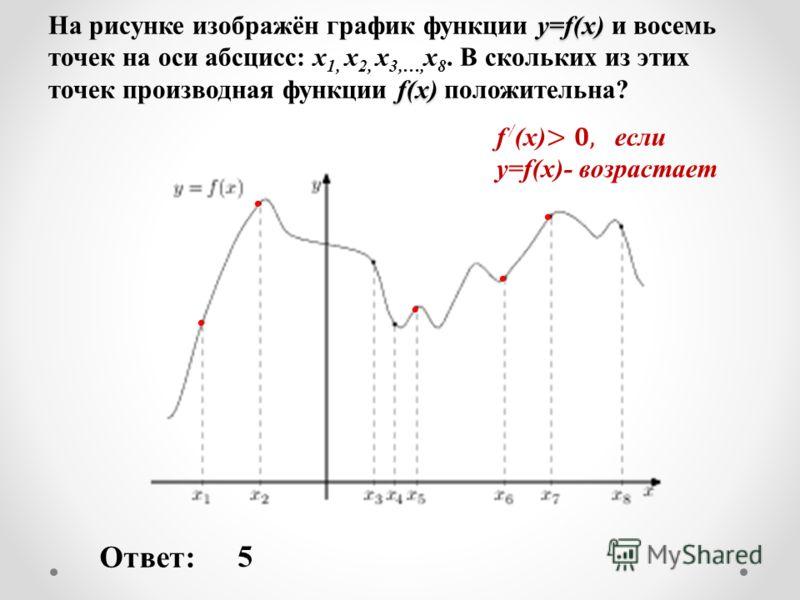 y=f(x) f(x) На рисунке изображён график функции y=f(x) и восемь точек на оси абсцисс: х 1, х 2, х 3,…, х 8. В скольких из этих точек производная функции f(x) положительна? Ответ: 5