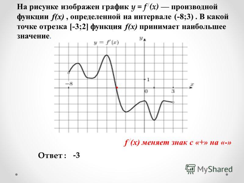 f(x) На рисунке изображен график y = f / (x) производной функции f(x), определенной на интервале (-8;3). В какой точке отрезка [-3;2] функция f(x) принимает наибольшее значение. Ответ : f / (x) меняет знак с «+» на «-» -3