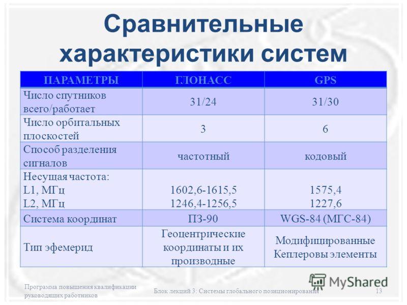 Сравнительные характеристики систем ПАРАМЕТРЫГЛОНАССGPS Число спутников всего/работает 31/2431/30 Число орбитальных плоскостей 36 Способ разделения сигналов частотныйкодовый Несущая частота: L1, МГц L2, МГц 1602,6-1615,5 1246,4-1256,5 1575,4 1227,6 С