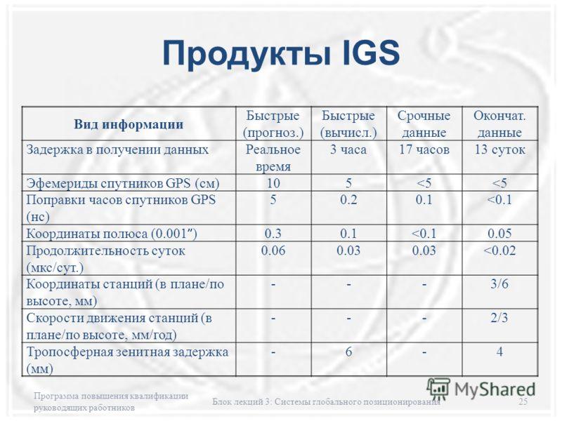 Продукты IGS Программа повышения квалификации руководящих работников Блок лекций 3: Системы глобального позиционирования25 Вид информации Быстрые (прогноз.) Быстрые (вычисл.) Срочные данные Окончат. данные Задержка в получении данныхРеальное время 3