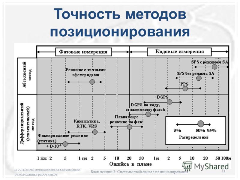 Точность методов позиционирования Программа повышения квалификации руководящих работников Блок лекций 3: Системы глобального позиционирования56