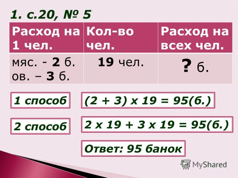 Расход на 1 чел. Кол-во чел. Расход на всех чел. мяс. - 2 б. ов. – 3 б. 19 чел. ? б. 1. с.20, 5 1 способ 2 способ (2 + 3) х 19 = 95(б.) 2 х 19 + 3 х 19 = 95(б.) Ответ: 95 банок