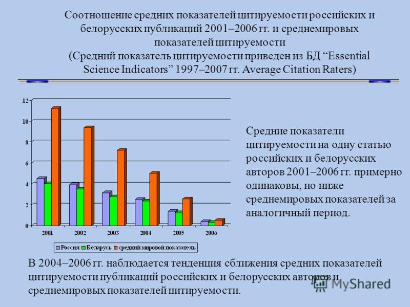 Соотношение средних показателей цитируемости российских и белорусских публикаций 2001–2006 гг. и среднемировых показателей цитируемости (Средний показатель цитируемости приведен из БД Essential Science Indicators 1997–2007 гг. Average Citation Raters