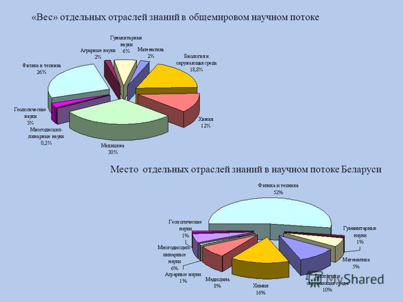 Место отдельных отраслей знаний в научном потоке Беларуси «Вес» отдельных отраслей знаний в общемировом научном потоке