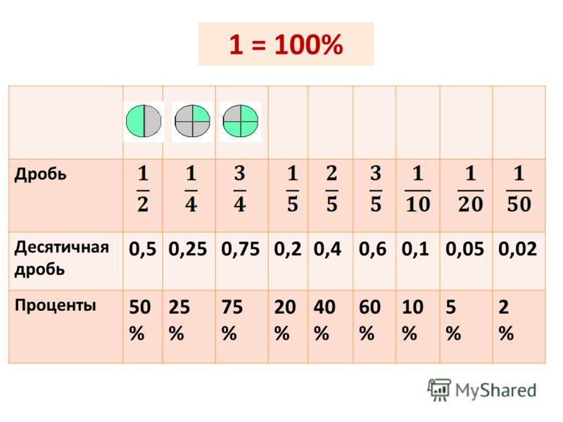 Дробь Десятичная дробь 0,50,250,750,20,40,60,10,050,02 Проценты 50 % 25 % 75 % 20 % 40 % 60 % 10 % 5%5% 2%2% 1 = 100%