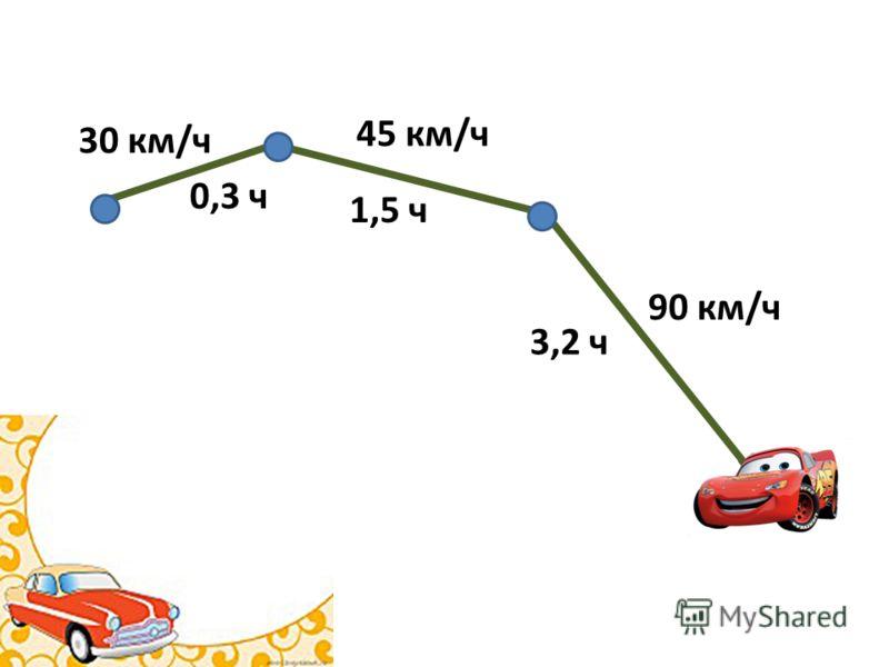 3,2 ч 90 км/ч 1,5 ч 45 км/ч 0,3 ч 30 км/ч