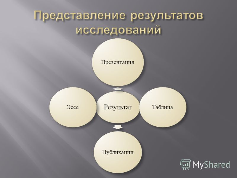 Результат Презентация Таблица Публикации Эссе