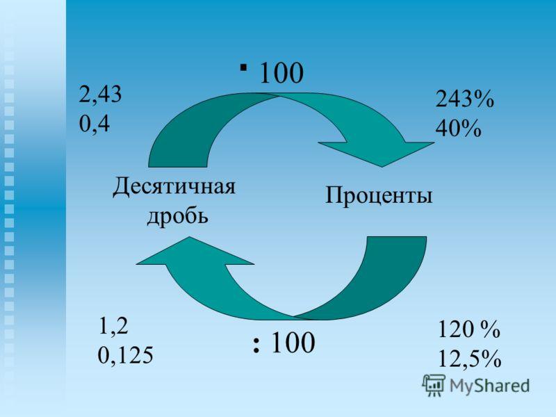 Десятичная дробь Проценты · 100 : 100 2,43 0,4 243% 40% 1,2 0,125 120 % 12,5%