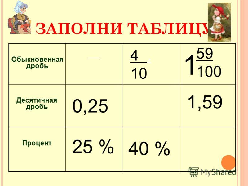 ЗАПОЛНИ ТАБЛИЦУ Обыкновенная дробь Десятичная дробь Процент 0,25 25 % 4. 10 40 % 1,59 59 100 1