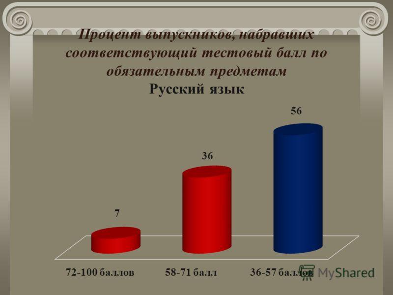Процент выпускников, набравших соответствующий тестовый балл по обязательным предметам Русский язык