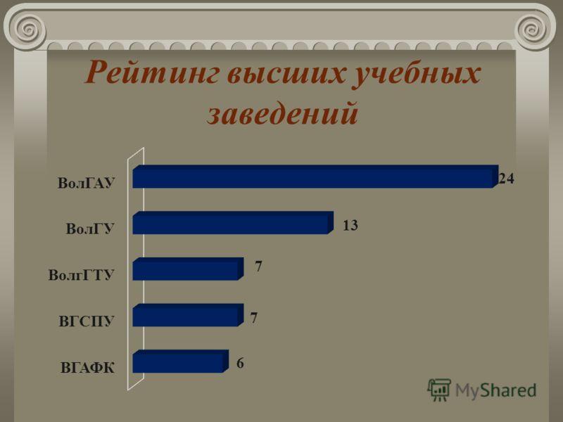 Рейтинг высших учебных заведений