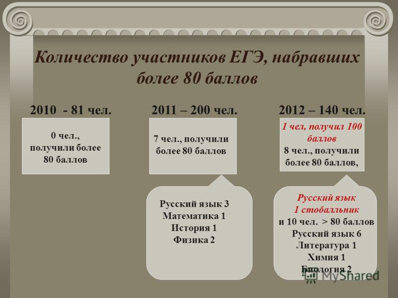 Количество участников ЕГЭ, набравших более 80 баллов 2010 - 81 чел. 2011 – 200 чел. 2012 – 140 чел. 0 чел., получили более 80 баллов 7 чел., получили более 80 баллов 1 чел, получил 100 баллов 8 чел., получили более 80 баллов, Русский язык 3 Математик