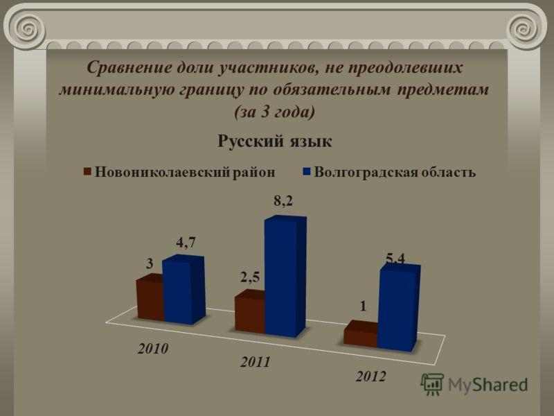 Сравнение доли участников, не преодолевших минимальную границу по обязательным предметам (за 3 года) Русский язык