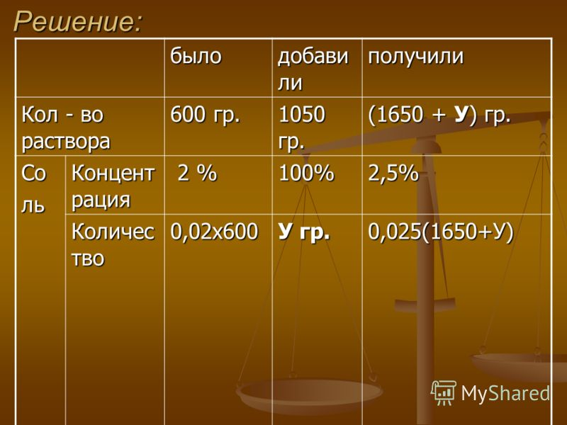 Решение: было добави ли получили Кол - во раствора 600 гр. 1050 гр. (1650 + У) гр. Соль Концент рация 2 % 2 %100%2,5% Количес тво 0,02х600 У гр. 0,025(1650+У)