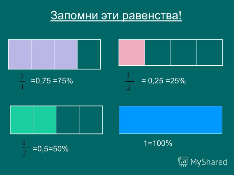 =0,75 =75%= 0,25 =25% =0,5=50% 1=100% Запомни эти равенства!