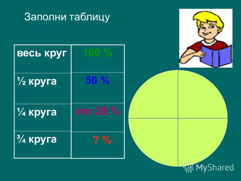 весь круг ½ круга ¼ круга ¾ круга 100 % 50 % это 25 % ? % Заполни таблицу